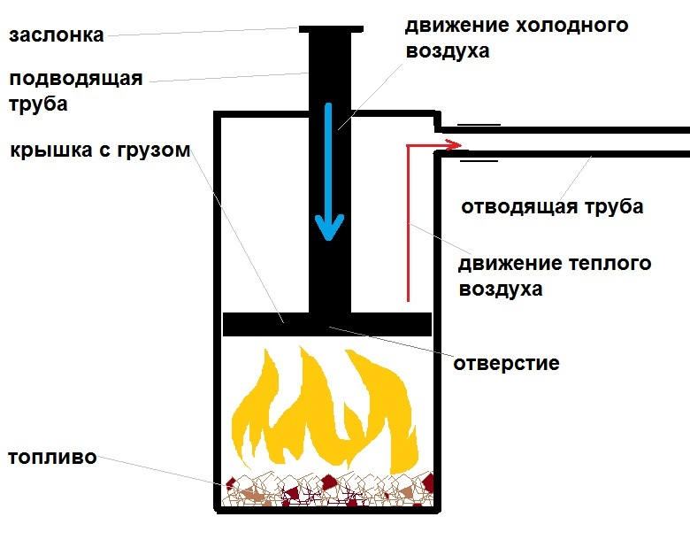 Печь на опилках своими руками из газового баллона 194